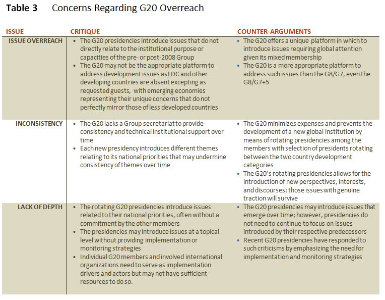 G20 2015 Turkey, the Group Development Agenda, and Sub